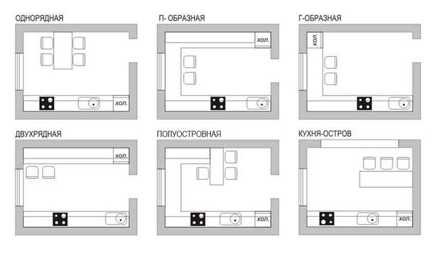 Типы кухонь по планировке